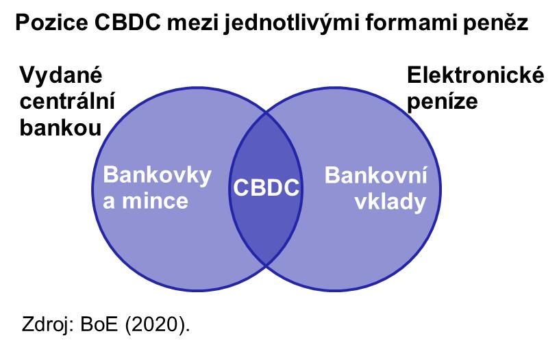 Zdroj: ČNB, Bank of England