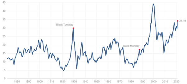 S&P 500 Shiller PE ratio, zdroj: https://www.multpl.com/shiller-pe