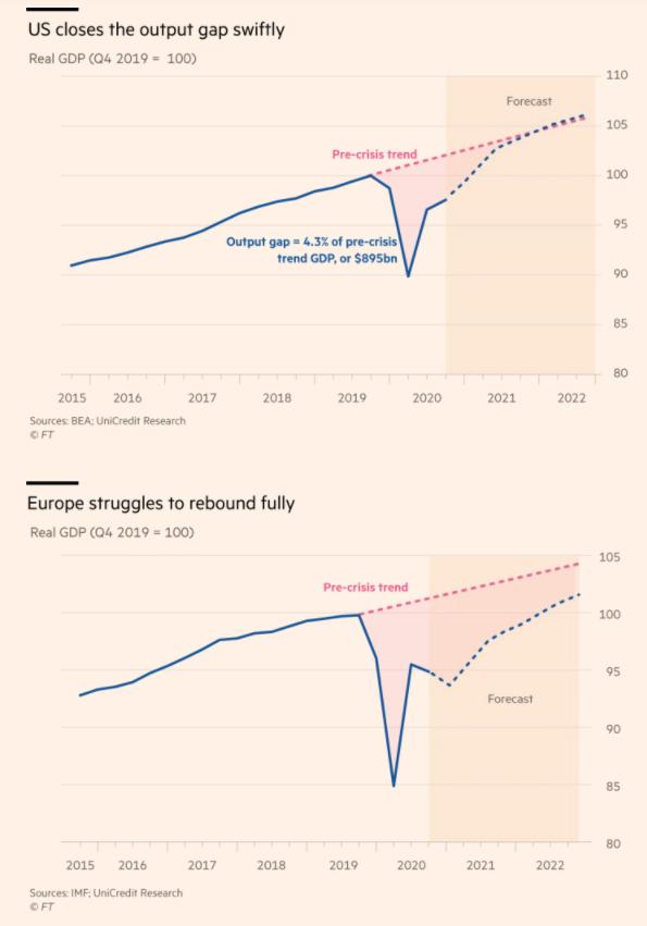 Zdroj: Financial Times
