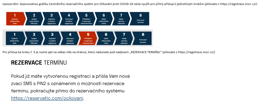 Zdroj: Centrálního rezervačního systém pro Očkování proti COVID-19