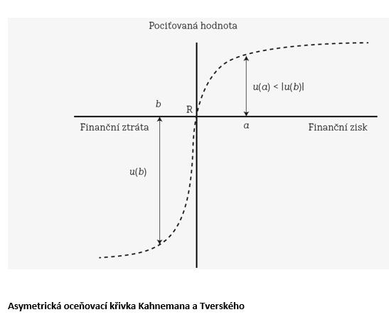 "Zdroj: Kahneman, Daniel – Tversky, Amos: ""Prospect theory: An Analysis of Decision Under Risk"", Econometrica, 47, s. 263–291."