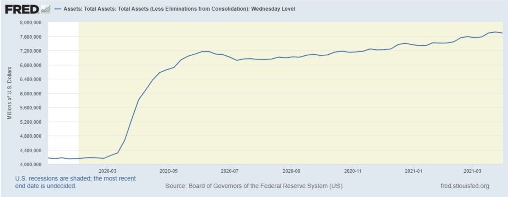 Zdroj: Fed, Total Assests (Less Eliminations from Consolidation)