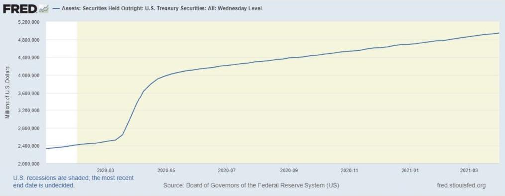 Zdroj: Fed, Securities Held Outright: U.S. Treasury Securities: All