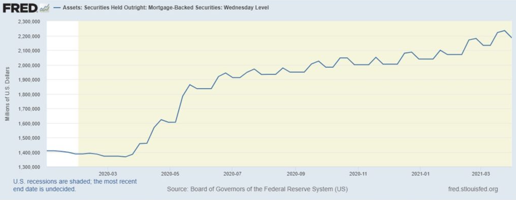 Zdroj: Fed, Securities Held Outright: Mortgage-Backed Securities