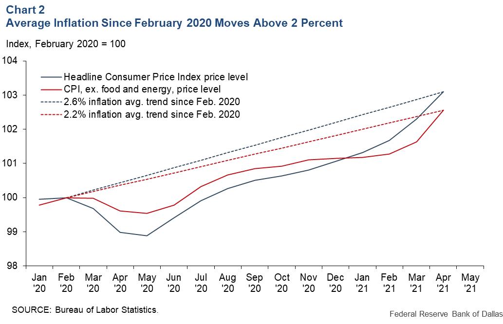 Zdroj: Dallas Fed