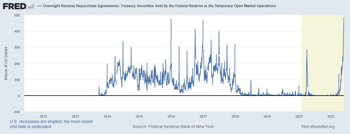 Zdroj: Federal Reserve Bank of St. Louis