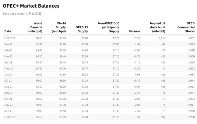 Zdroj: Interní údaje OPEC+ poskytnuté agentuře Reuters