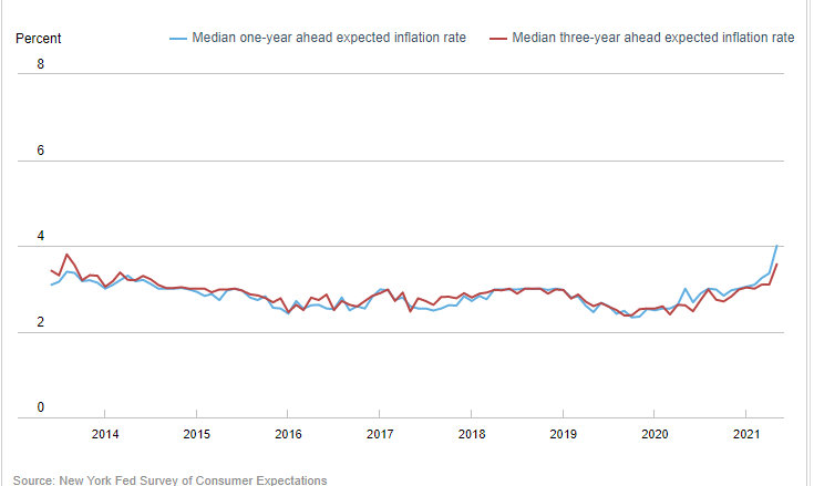 Zdroj: New York Fed