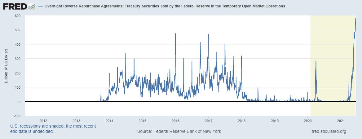 Zdroj: Fed