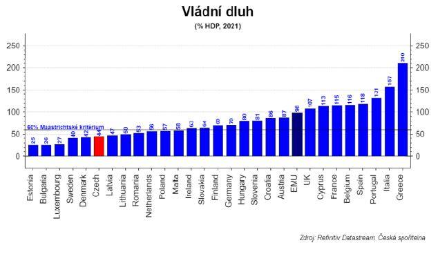 Zdroj: ČS Research